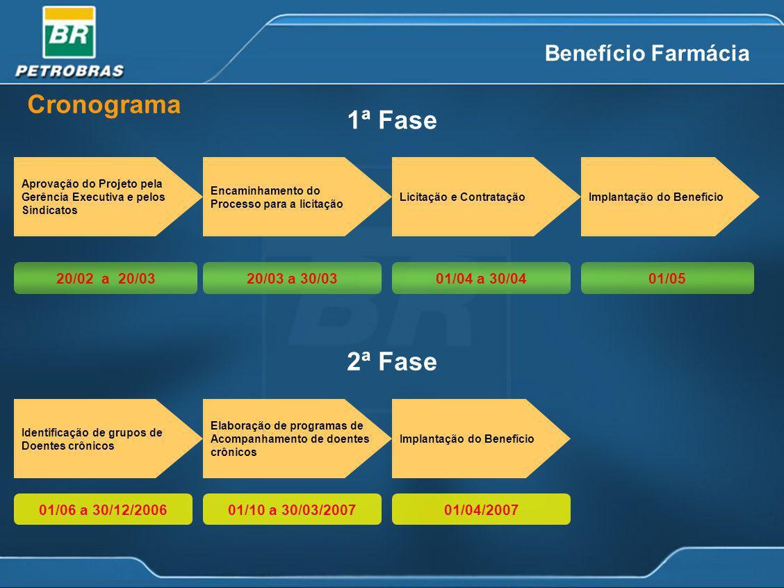 Cronograma Aprovação do Projeto pela Gerência Executiva e pelos Sindicatos Encaminhamento do Processo para a licitação Licitação e ContrataçãoImplanta