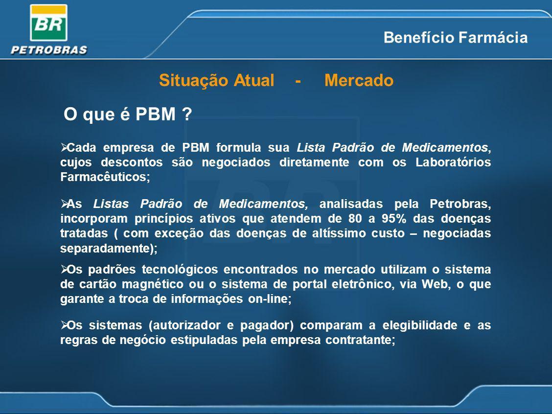 Benefício Farmácia Situação Atual - Mercado O que é PBM ? Os sistemas (autorizador e pagador) comparam a elegibilidade e as regras de negócio estipula