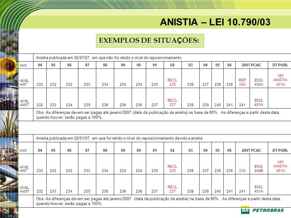 ANISTIA – LEI 10.790/03 Anistia publicada em 02/01/07, em que não foi retido o nível do reposicionamento ANO 949596979899000102030405062007 PCACDT PUB