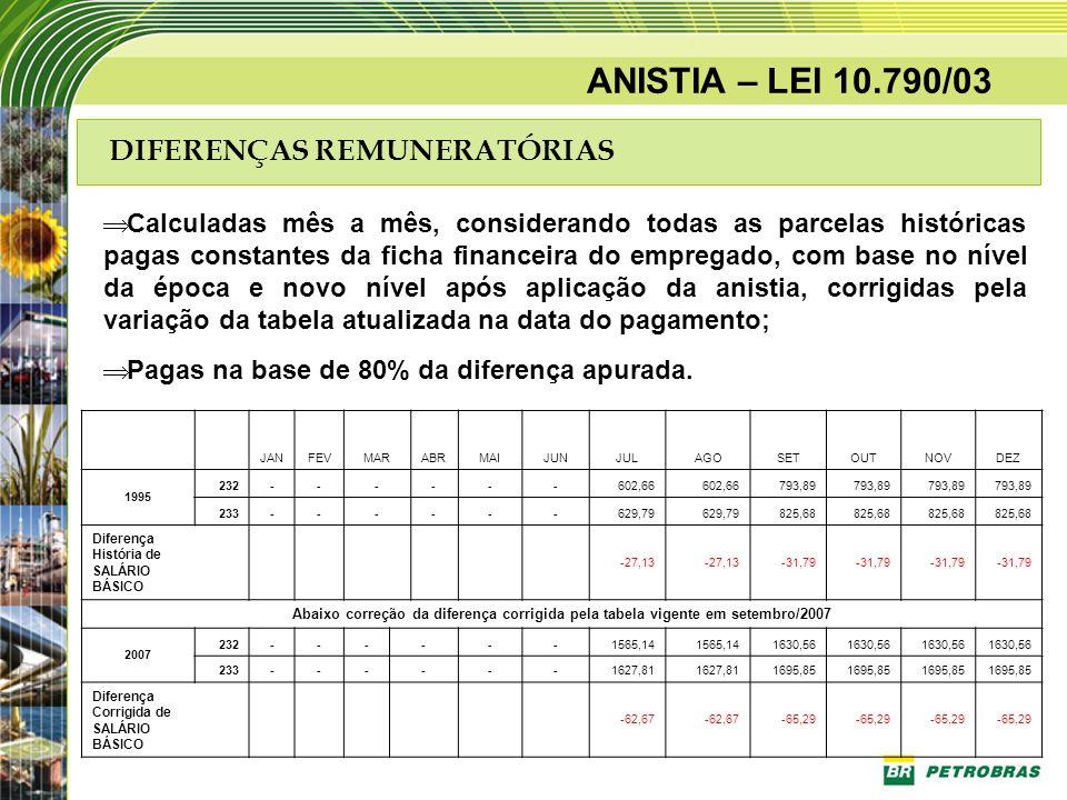 ANISTIA – LEI 10.790/03 DIFERENÇAS REMUNERATÓRIAS Calculadas mês a mês, considerando todas as parcelas históricas pagas constantes da ficha financeira