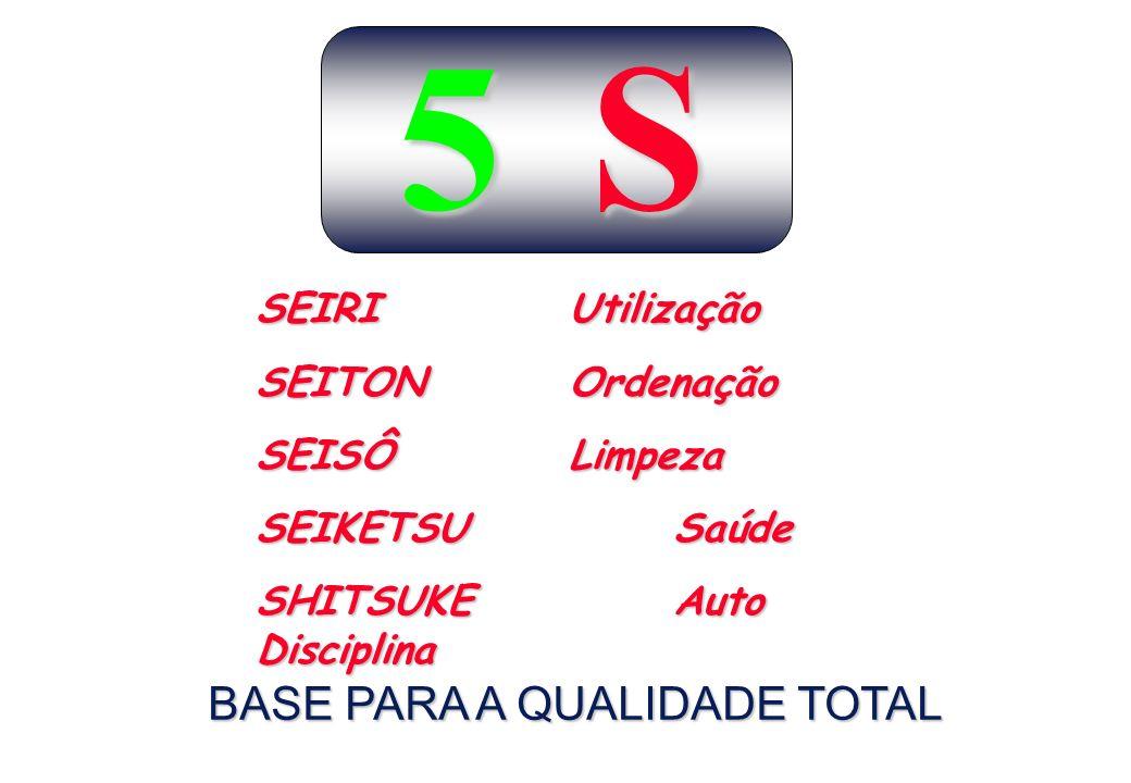 BASE PARA A QUALIDADE TOTAL 5 S S SEIRIUtilização SEITONOrdenação SEISÔLimpeza SEIKETSUSaúde SHITSUKEAuto Disciplina