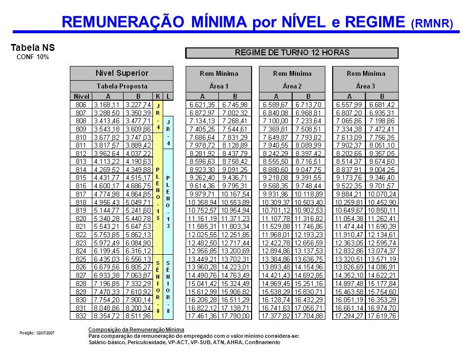 Composição da Remuneração Mínima Para comparação da remuneração do empregado com o valor mínimo considera-se: Salário-básico, Periculosidade, VP-ACT,