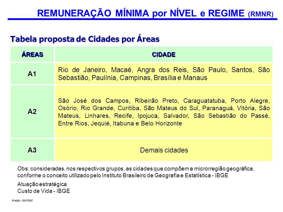 Posição: 02/07/2007 ÁREASCIDADE A1 Rio de Janeiro, Macaé, Angra dos Reis, São Paulo, Santos, São Sebastião, Paulínia, Campinas, Brasília e Manaus A2 S