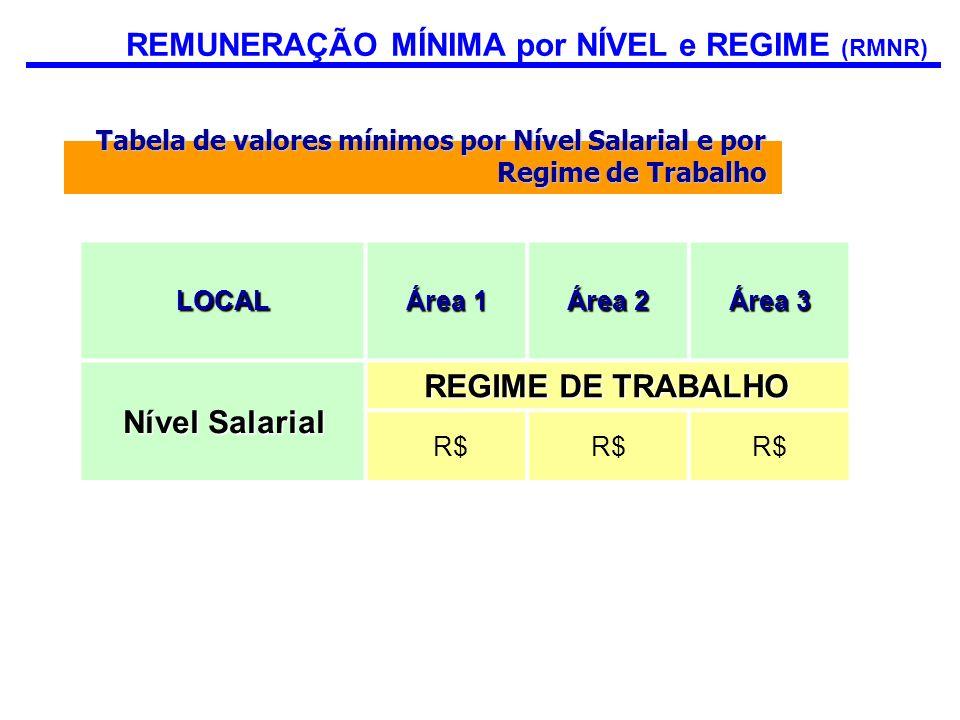Tabela de valores mínimos por Nível Salarial e por Regime de Trabalho LOCAL Área 1 Área 2 Área 3 Nível Salarial REGIME DE TRABALHO R$ REMUNERAÇÃO MÍNI