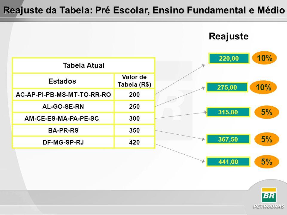 Tabela Atual Estados Valor de Tabela (R$) AC-AP-PI-PB-MS-MT-TO-RR-RO200 AL-GO-SE-RN250 AM-CE-ES-MA-PA-PE-SC 300 BA-PR-RS350 DF-MG-SP-RJ420 220,00 275,00 315,00 10% 5% Reajuste Reajuste da Tabela: Pré Escolar, Ensino Fundamental e Médio 367,50 5% 441,00 5%