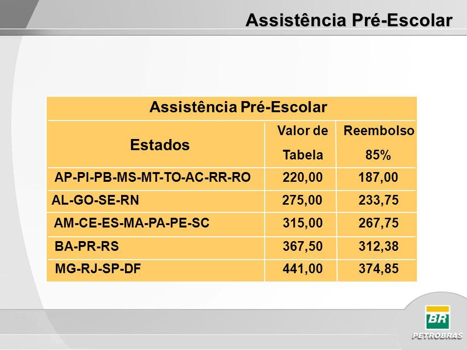 Assistência Pré-Escolar Estados Valor de Tabela Reembolso 85% AP-PI-PB-MS-MT-TO-AC-RR-RO220,00187,00 AL-GO-SE-RN275,00233,75 AM-CE-ES-MA-PA-PE-SC315,00267,75 BA-PR-RS367,50312,38 MG-RJ-SP-DF441,00374,85 Assistência Pré-Escolar
