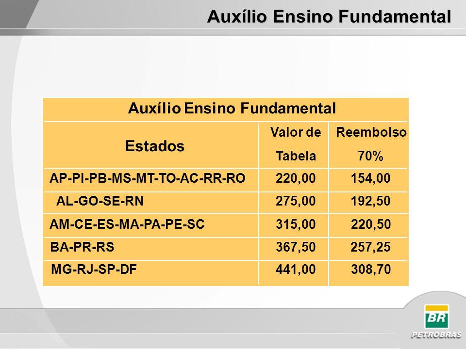 Auxílio Ensino Fundamental Estados Valor de Tabela Reembolso 70% AP-PI-PB-MS-MT-TO-AC-RR-RO220,00154,00 275,00192,50 AM-CE-ES-MA-PA-PE-SC315,00220,50 BA-PR-RS367,50257,25 MG-RJ-SP-DF441,00308,70 Auxílio Ensino Fundamental AL-GO-SE-RN
