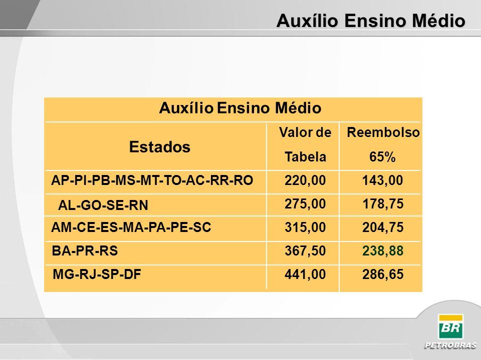 Auxílio Ensino Médio Estados Valor de Tabela Reembolso 65% AP-PI-PB-MS-MT-TO-AC-RR-RO220,00143,00 275,00178,75 AM-CE-ES-MA-PA-PE-SC315,00204,75 BA-PR-