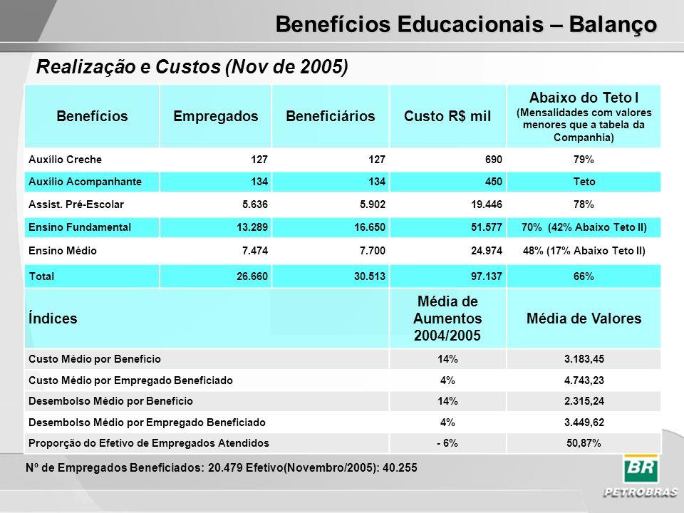 BenefíciosEmpregadosBeneficiáriosCusto R$ mil Abaixo do Teto I (Mensalidades com valores menores que a tabela da Companhia) Auxílio Creche127 69079% Auxílio Acompanhante134 450Teto Assist.
