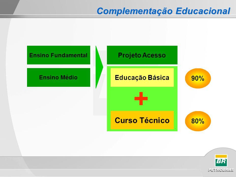 Ensino Fundamental Ensino Médio Projeto Acesso Educação Básica Curso Técnico + 90% 80% Complementação Educacional