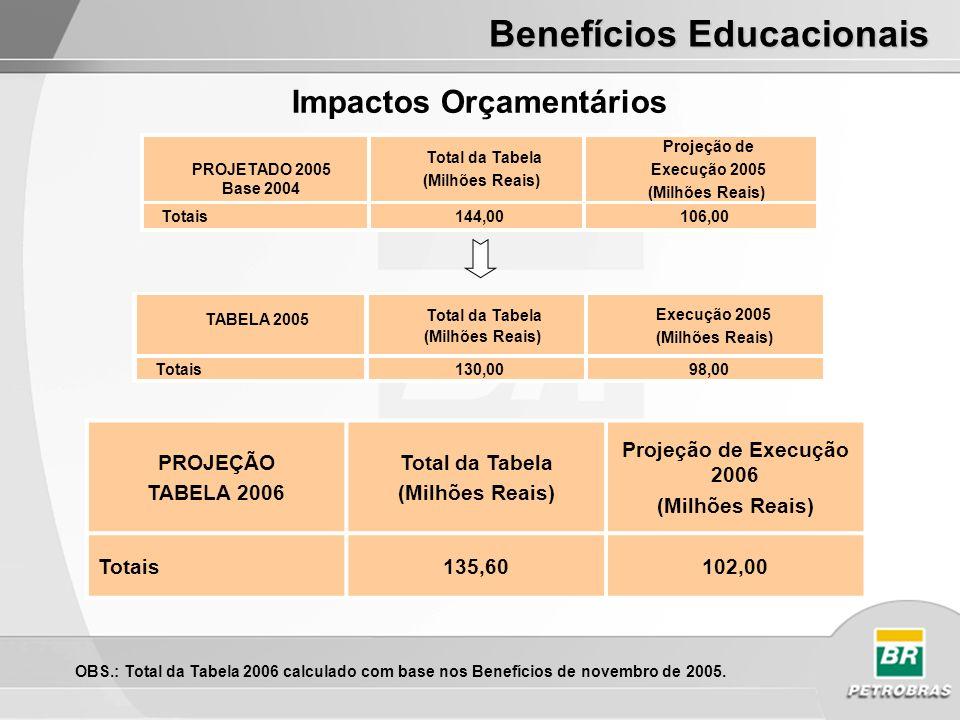 Benefícios Educacionais Impactos Orçamentários OBS.: Total da Tabela 2006 calculado com base nos Benefícios de novembro de 2005. PROJETADO 2005 Base 2