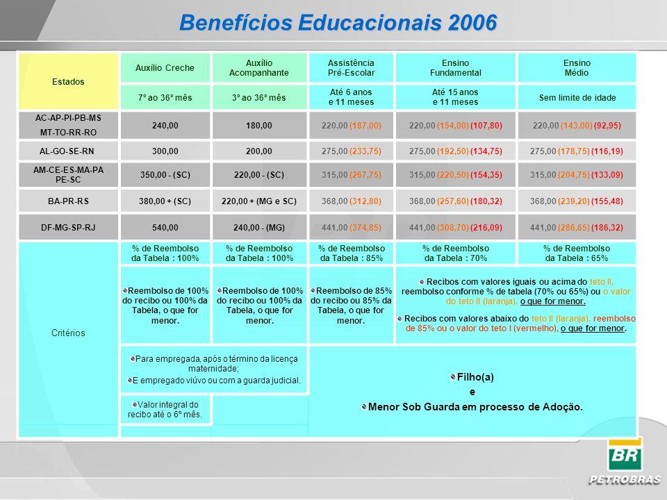 Estados Auxílio Creche Auxílio Acompanhante Assistência Pré-Escolar Ensino Fundamental Ensino Médio 7º ao 36º mês3º ao 36º mês Até 6 anos e 11 meses A