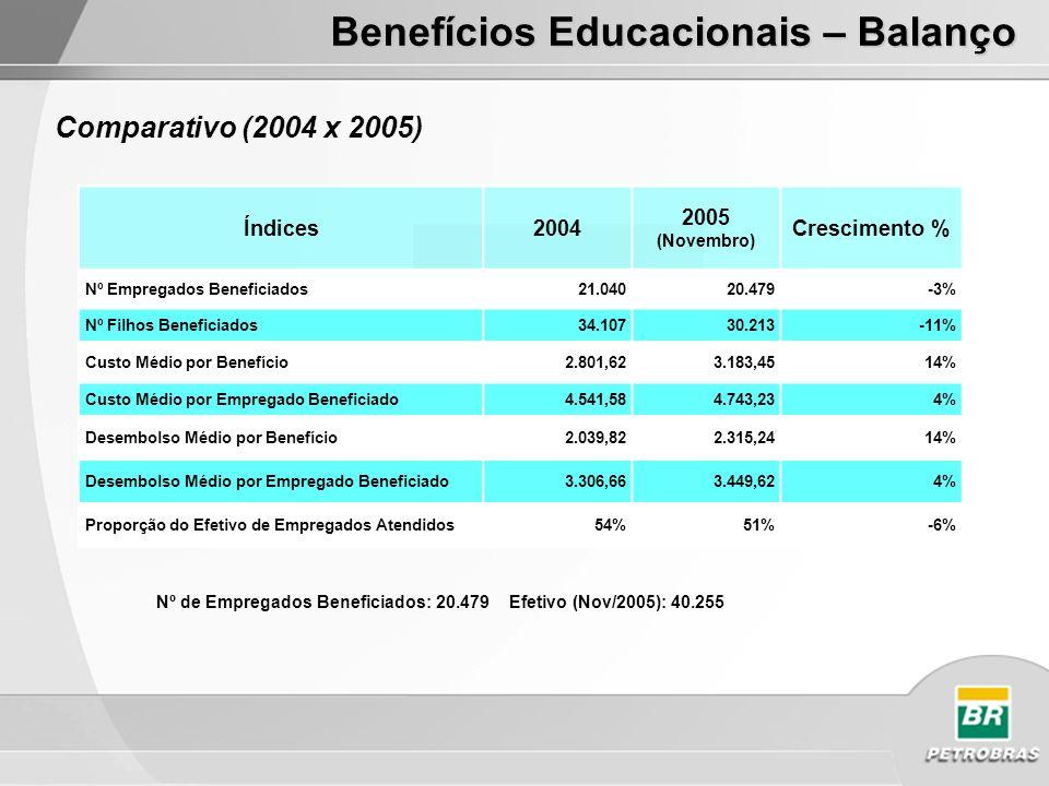 Índices2004 2005 (Novembro) Crescimento % Nº Empregados Beneficiados21.04020.479-3% Nº Filhos Beneficiados34.10730.213-11% Custo Médio por Benefício2.801,623.183,4514% Custo Médio por Empregado Beneficiado4.541,584.743,234% Desembolso Médio por Benefício2.039,822.315,2414% Desembolso Médio por Empregado Beneficiado3.306,663.449,624% Proporção do Efetivo de Empregados Atendidos54%51%-6% Nº de Empregados Beneficiados: 20.479 Efetivo (Nov/2005): 40.255 Comparativo (2004 x 2005) Benefícios Educacionais – Balanço