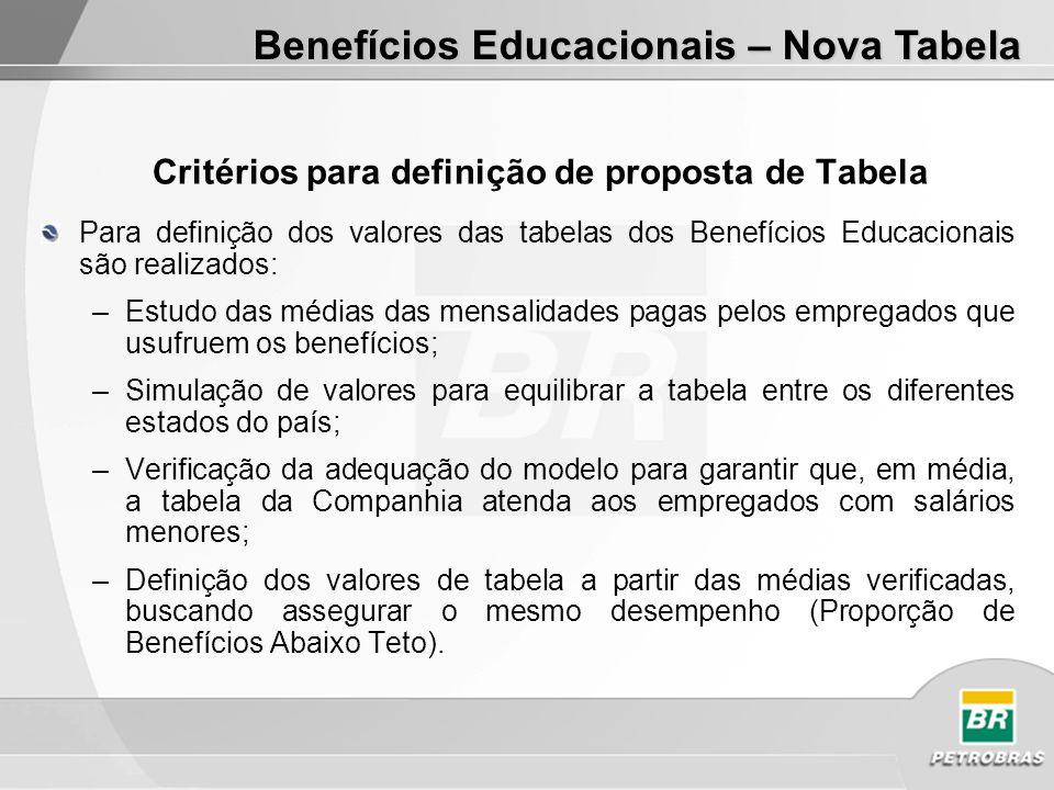 Critérios para definição de proposta de Tabela Para definição dos valores das tabelas dos Benefícios Educacionais são realizados: –Estudo das médias d