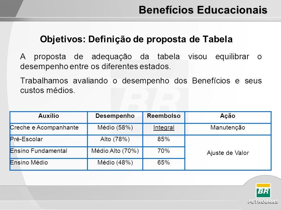 Objetivos: Definição de proposta de Tabela A proposta de adequação da tabela visou equilibrar o desempenho entre os diferentes estados.