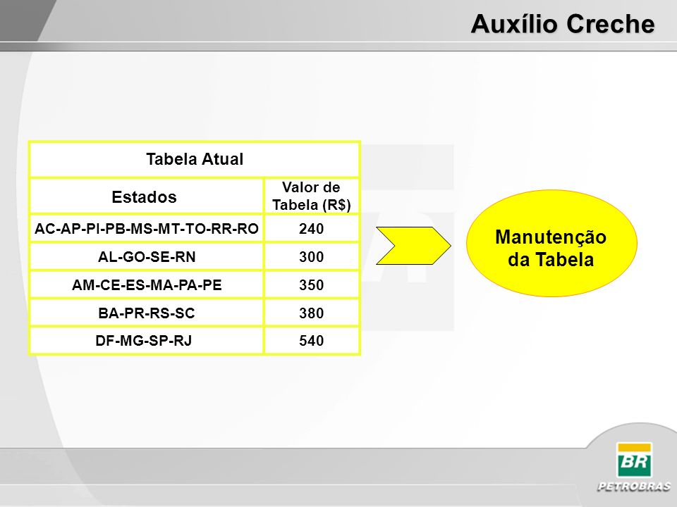 Tabela Atual Estados Valor de Tabela (R$) AC-AP-PI-PB-MS-MT-TO-RR-RO240 AL-GO-SE-RN300 AM-CE-ES-MA-PA-PE350 BA-PR-RS-SC380 DF-MG-SP-RJ 540 Proposta Auxílio Creche Manutenção da Tabela