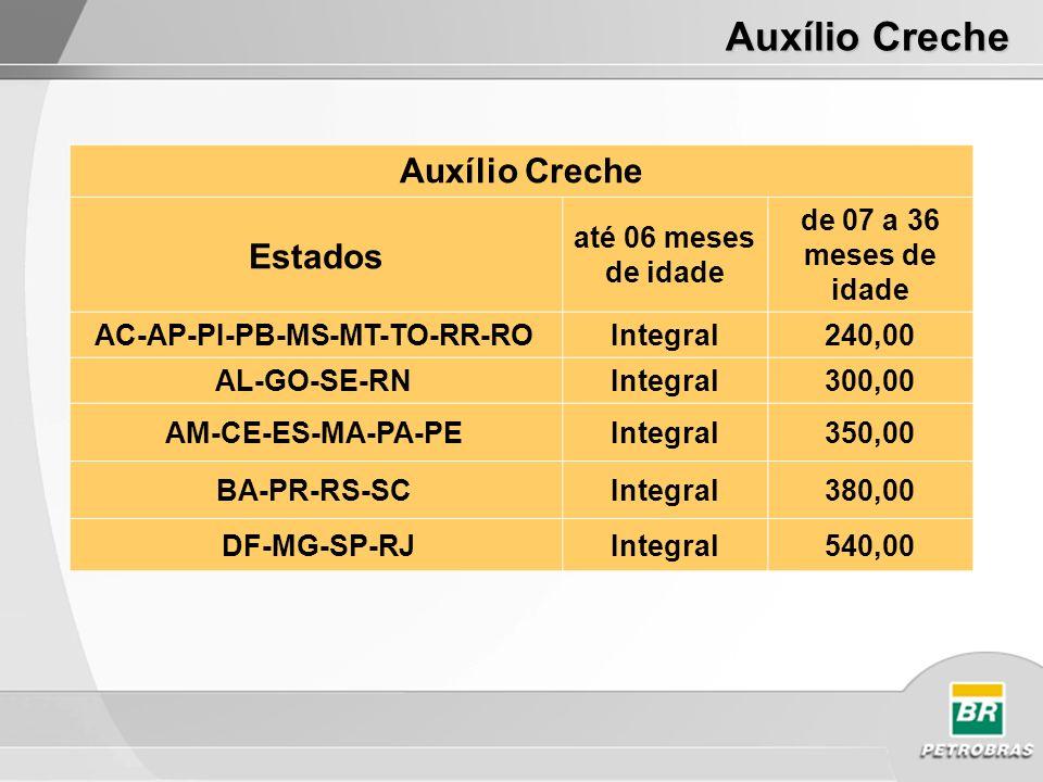 Auxílio Creche Estados até 06 meses de idade de 07 a 36 meses de idade AC-AP-PI-PB-MS-MT-TO-RR-RO Integral240,00 AL-GO-SE-RN Integral300,00 AM-CE-ES-MA-PA-PE Integral350,00 BA-PR-RS-SC Integral380,00 DF-MG-SP-RJIntegral540,00 Auxílio Creche