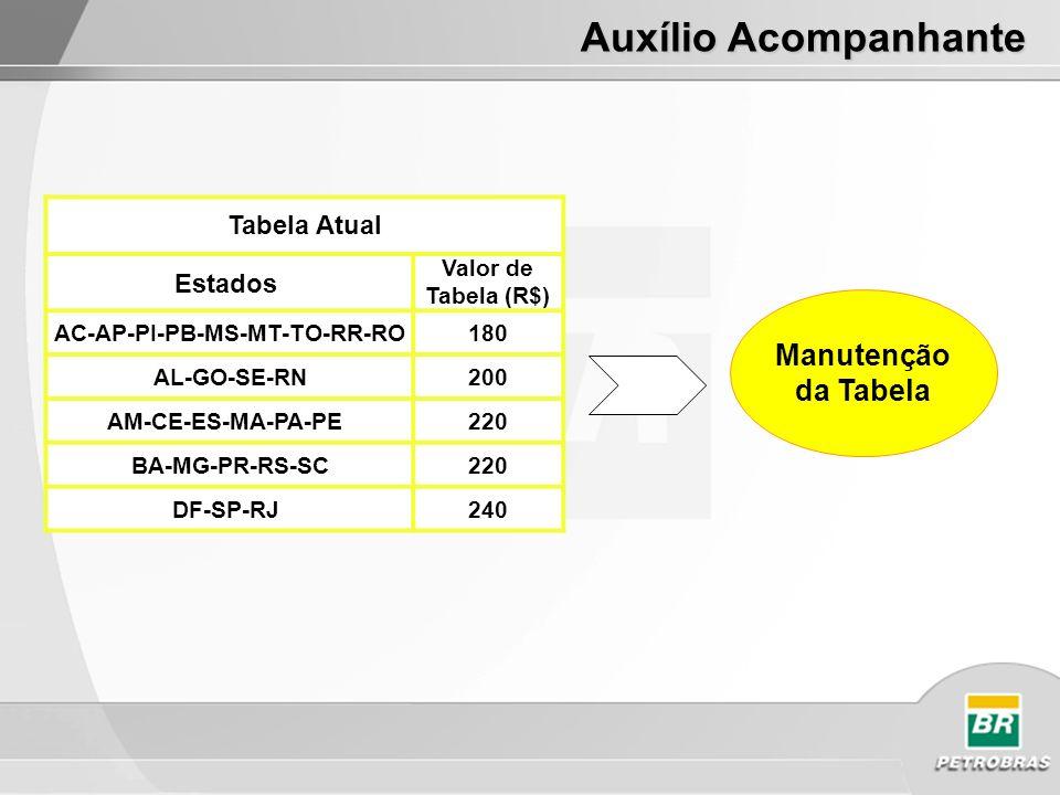 Tabela Atual Estados Valor de Tabela (R$) AC-AP-PI-PB-MS-MT-TO-RR-RO180 AL-GO-SE-RN200 AM-CE-ES-MA-PA-PE 220 BA-MG-PR-RS-SC220 DF-SP-RJ 240 Proposta Auxílio Acompanhante Manutenção da Tabela