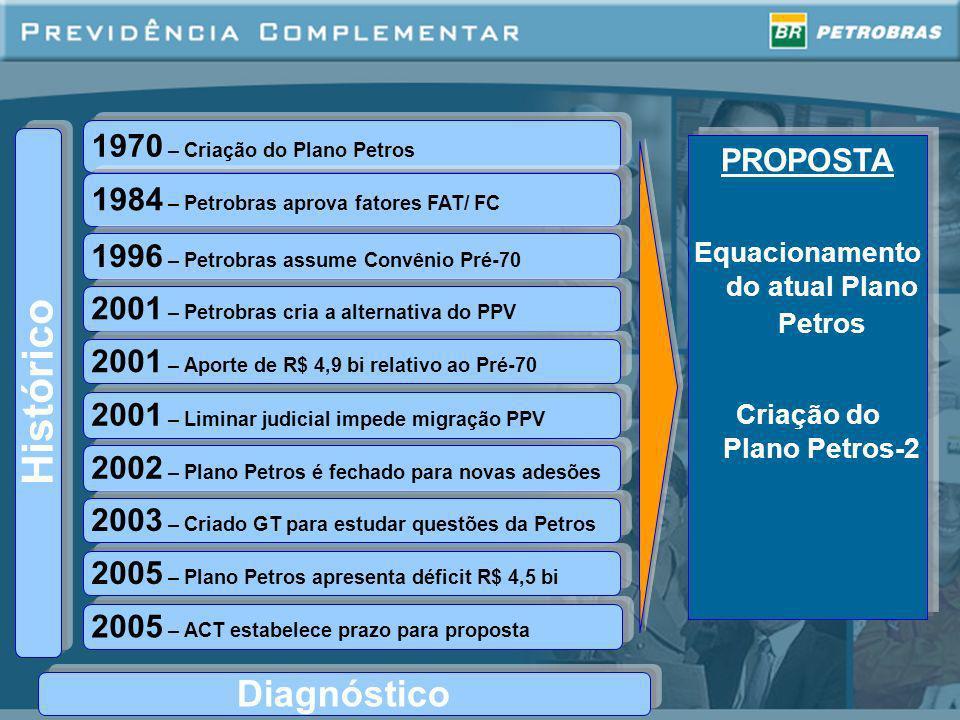 Histórico 1970 – Criação do Plano Petros 2005 – ACT estabelece prazo para proposta 1984 – Petrobras aprova fatores FAT/ FC 1996 – Petrobras assume Con
