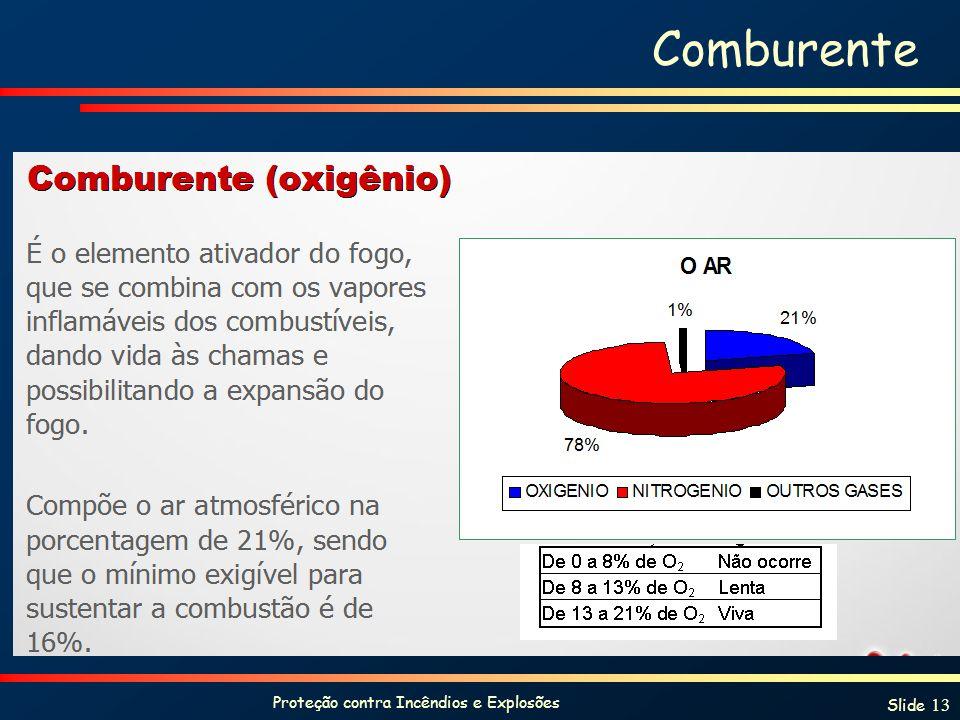 Proteção contra Incêndios e Explosões Slide 13 Comburente