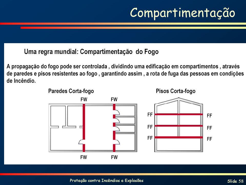 Proteção contra Incêndios e Explosões Slide 58 Compartimentação