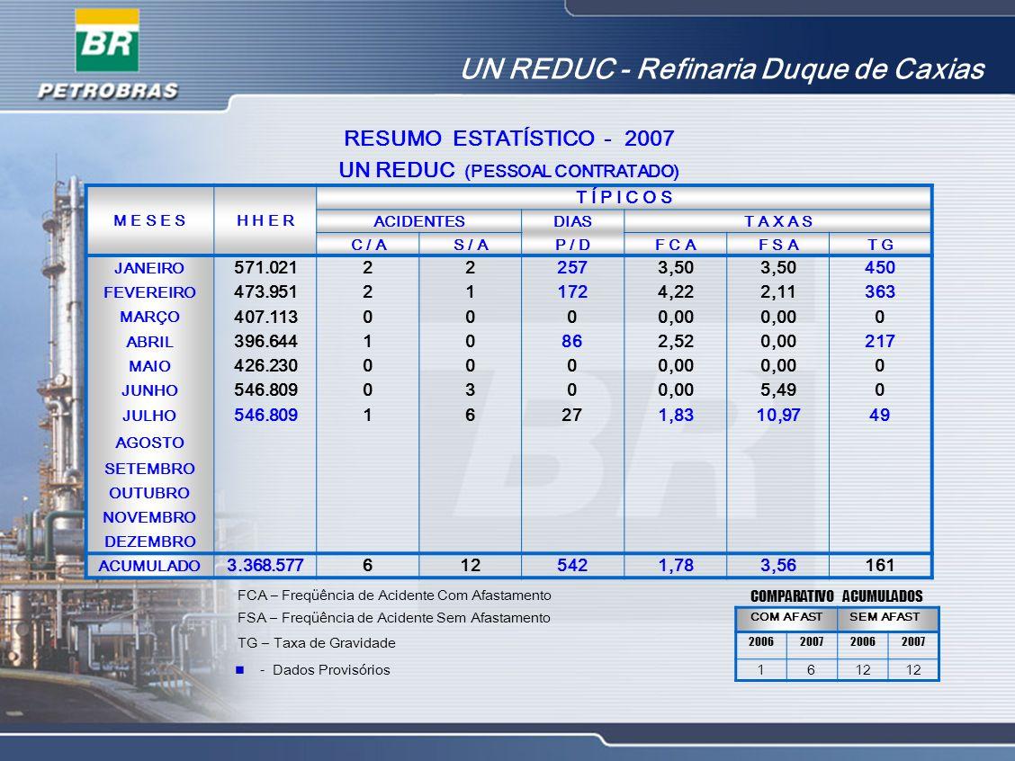 UN REDUC - Refinaria Duque de Caxias RESUMO ESTATÍSTICO - 2007 UN REDUC (PESSOAL CONTRATADO) M E S E SH H E R T Í P I C O S ACIDENTESDIAST A X A S C /