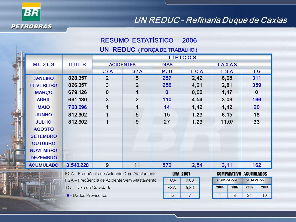 UN REDUC - Refinaria Duque de Caxias RESUMO ESTATÍSTICO - 2006 UN REDUC ( FORÇA DE TRABALHO ) M E S E SH H E R T Í P I C O S ACIDENTESDIAST A X A S C