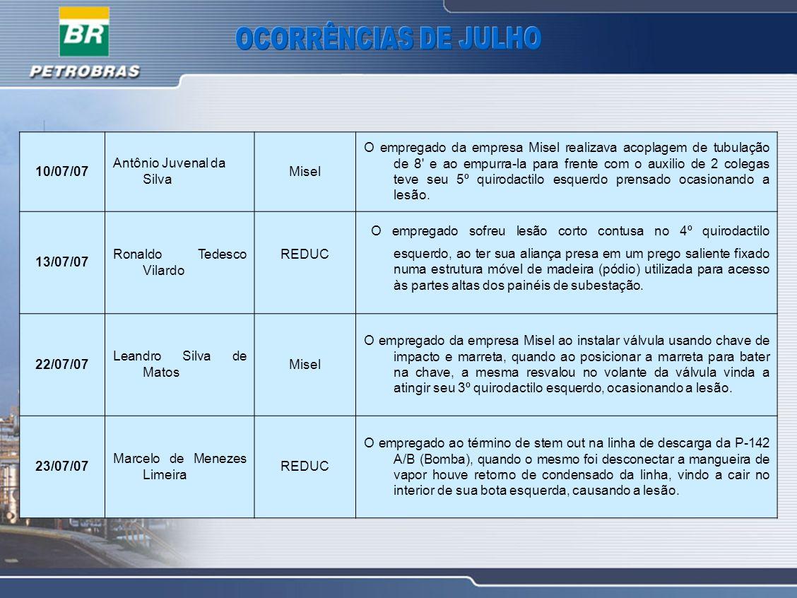 10/07/07 Antônio Juvenal da Silva Misel O empregado da empresa Misel realizava acoplagem de tubulação de 8' e ao empurra-la para frente com o auxilio