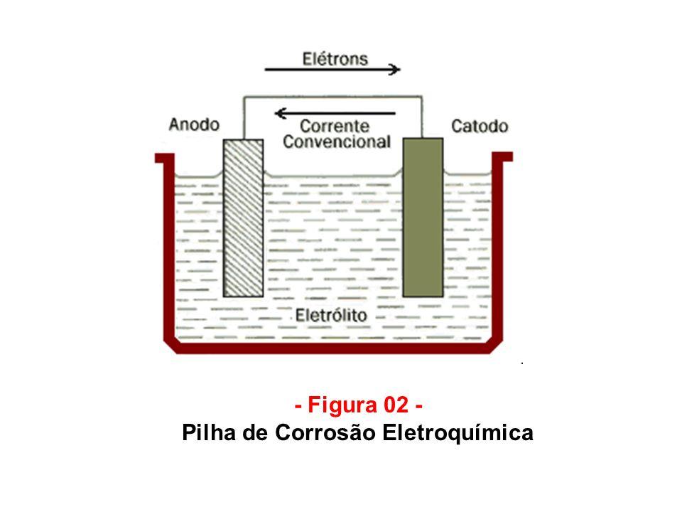 - Figura 02 - Pilha de Corrosão Eletroquímica