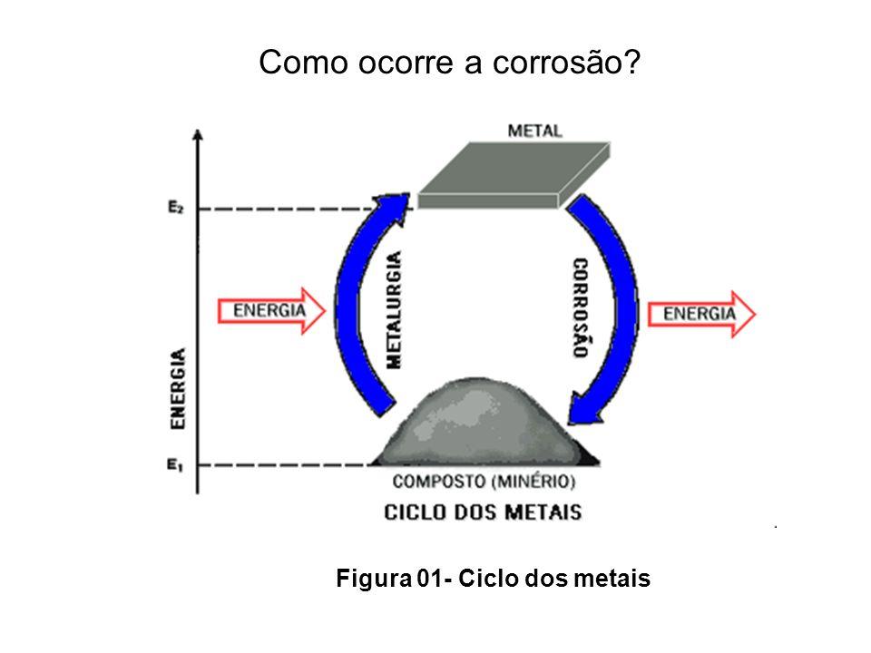 Como ocorre a corrosão? Figura 01- Ciclo dos metais