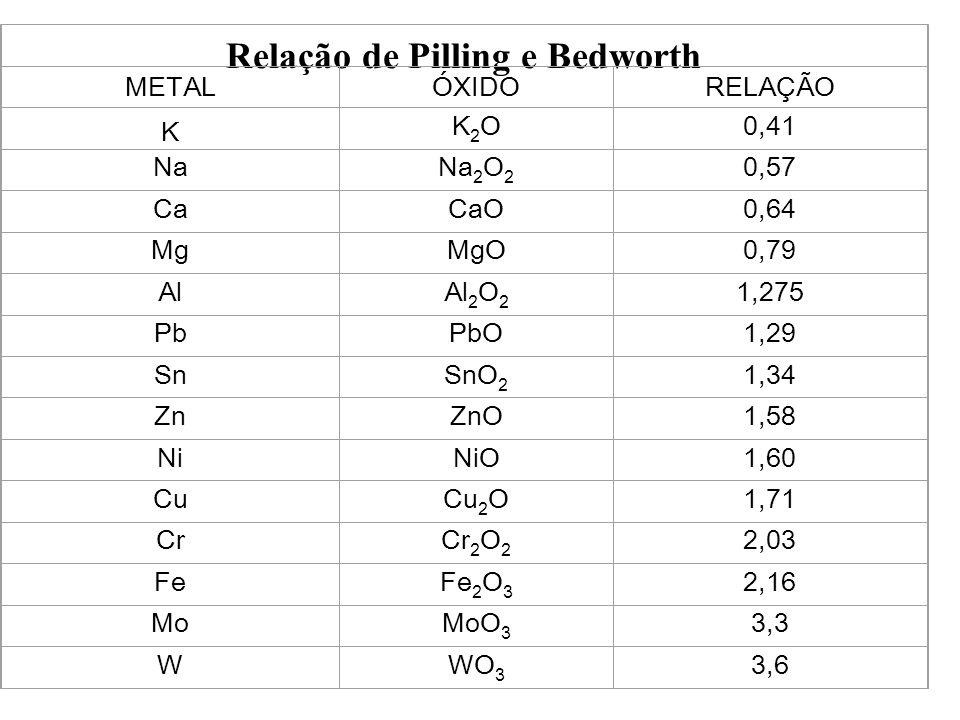 Relação de Pilling e Bedworth METALÓXIDORELAÇÃO K K2OK2O0,41 NaNa 2 O 2 0,57 CaCaO0,64 MgMgO0,79 AlAl 2 O 2 1,275 PbPbO1,29 SnSnO 2 1,34 ZnZnO1,58 NiN