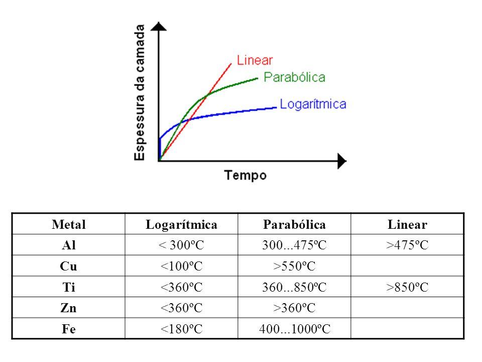 MetalLogarítmicaParabólicaLinear Al< 300ºC300...475ºC>475ºC Cu<100ºC>550ºC Ti<360ºC360...850ºC>850ºC Zn<360ºC>360ºC Fe<180ºC400...1000ºC
