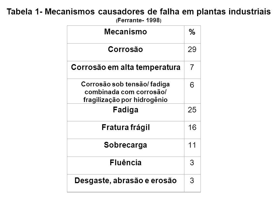 Tabela 1- Mecanismos causadores de falha em plantas industriais ( Ferrante- 1998 ) Mecanismo % Corrosão 29 Corrosão em alta temperatura 7 Corrosão sob