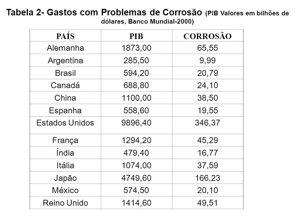 Tabela 2- Gastos com Problemas de Corrosão (PIB Valores em bilhões de dólares, Banco Mundial-2000) PAÍSPIBCORROSÃO Alemanha1873,0065,55 Argentina285,5