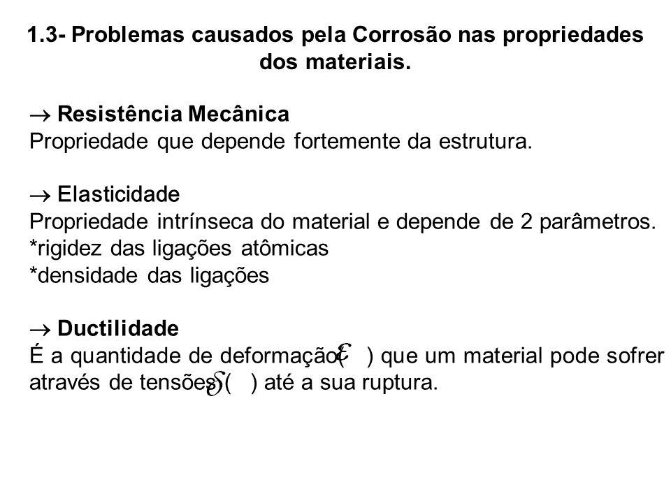 1.3- Problemas causados pela Corrosão nas propriedades dos materiais. Resistência Mecânica Propriedade que depende fortemente da estrutura. Elasticida