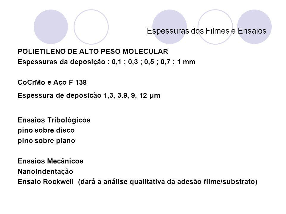 Espessuras dos Filmes e Ensaios POLIETILENO DE ALTO PESO MOLECULAR Espessuras da deposição : 0,1 ; 0,3 ; 0,5 ; 0,7 ; 1 mm CoCrMo e Aço F 138 Espessura