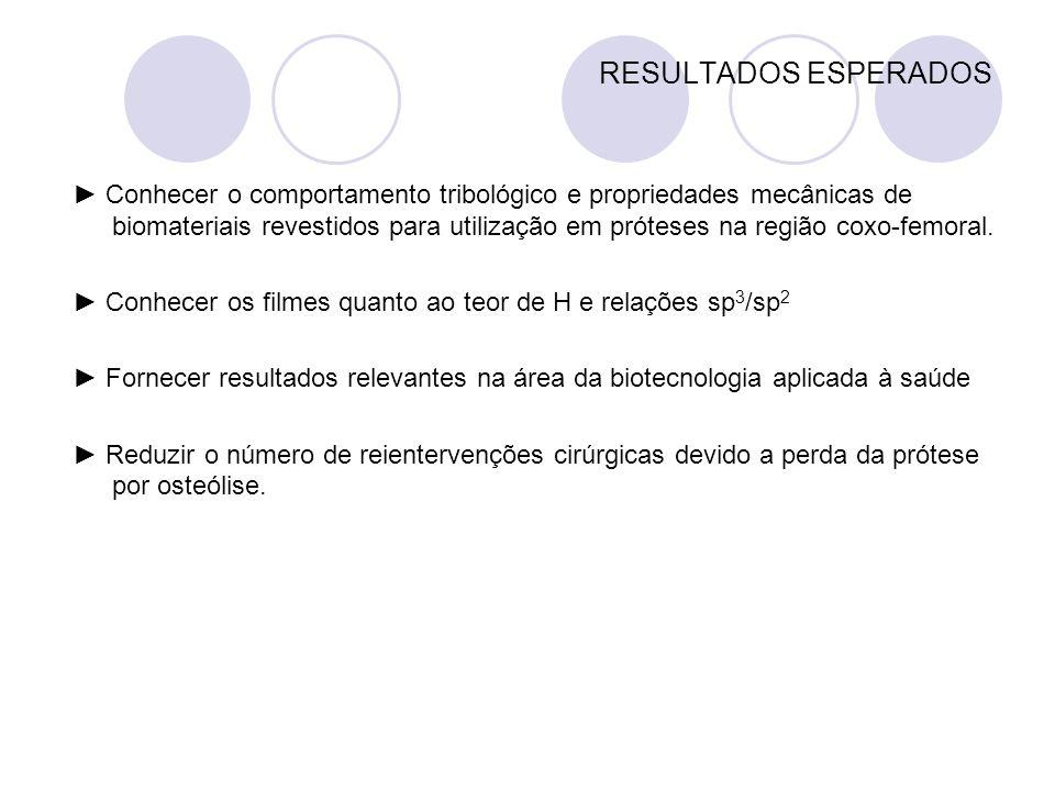 RESULTADOS ESPERADOS Conhecer o comportamento tribológico e propriedades mecânicas de biomateriais revestidos para utilização em próteses na região co