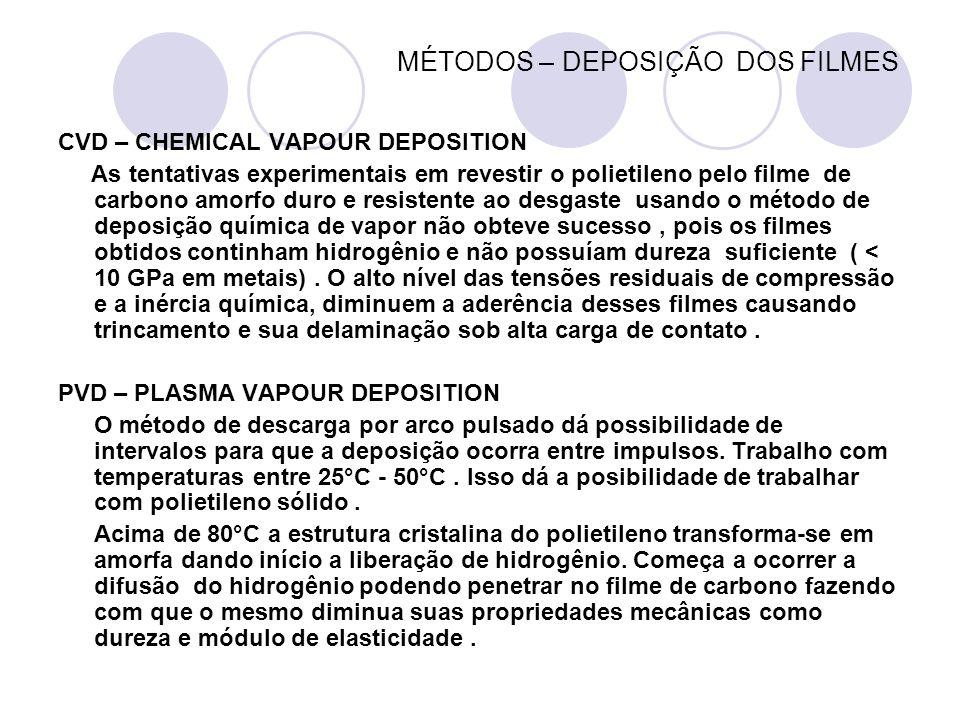 MÉTODOS – DEPOSIÇÃO DOS FILMES CVD – CHEMICAL VAPOUR DEPOSITION As tentativas experimentais em revestir o polietileno pelo filme de carbono amorfo dur