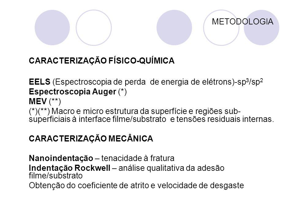 METODOLOGIA CARACTERIZAÇÃO FÍSICO-QUÍMICA EELS (Espectroscopia de perda de energia de elétrons)-sp 3 /sp 2 Espectroscopia Auger (*) MEV (**) (*)(**) M