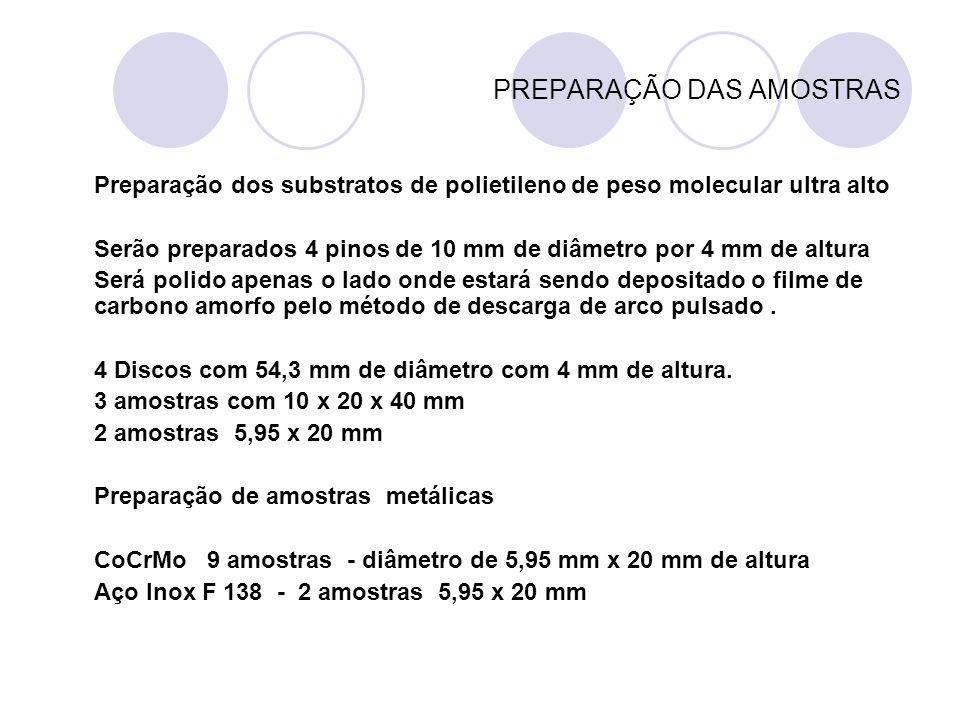 Espessuras dos Filmes e Ensaios POLIETILENO DE ALTO PESO MOLECULAR Espessuras da deposição : 0,1 ; 0,3 ; 0,5 ; 0,7 ; 1 mm CoCrMo e Aço F 138 Espessura de deposição 1,3, 3.9, 9, 12 μm Ensaios Tribológicos pino sobre disco pino sobre plano Ensaios Mecânicos Nanoindentação Ensaio Rockwell (dará a análise qualitativa da adesão filme/substrato)