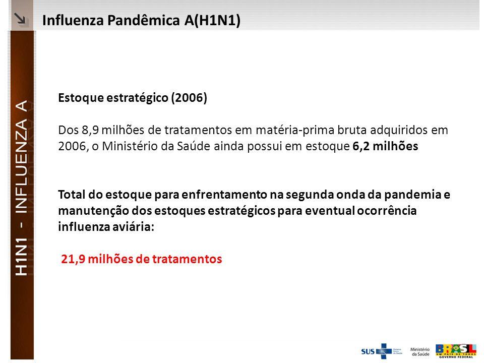 Ministério da Saúde Estoque estratégico (2006) Dos 8,9 milhões de tratamentos em matéria-prima bruta adquiridos em 2006, o Ministério da Saúde ainda possui em estoque 6,2 milhões Total do estoque para enfrentamento na segunda onda da pandemia e manutenção dos estoques estratégicos para eventual ocorrência influenza aviária: 21,9 milhões de tratamentos Influenza Pandêmica A(H1N1)