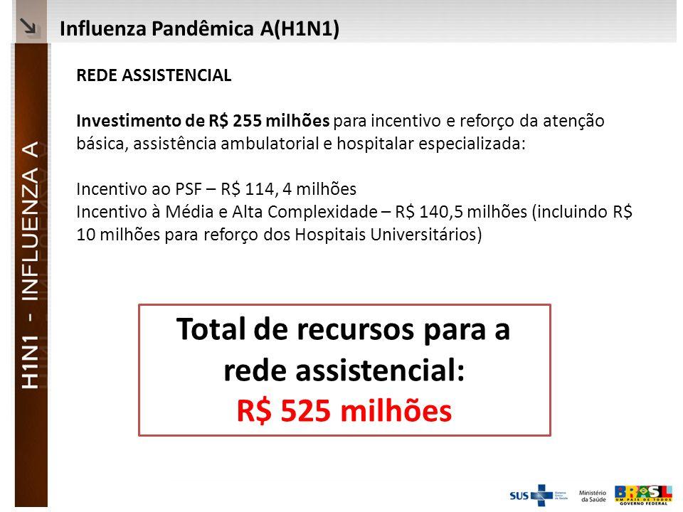 Ministério da Saúde REDE ASSISTENCIAL Investimento de R$ 255 milhões para incentivo e reforço da atenção básica, assistência ambulatorial e hospitalar especializada: Incentivo ao PSF – R$ 114, 4 milhões Incentivo à Média e Alta Complexidade – R$ 140,5 milhões (incluindo R$ 10 milhões para reforço dos Hospitais Universitários) Influenza Pandêmica A(H1N1) Total de recursos para a rede assistencial: R$ 525 milhões