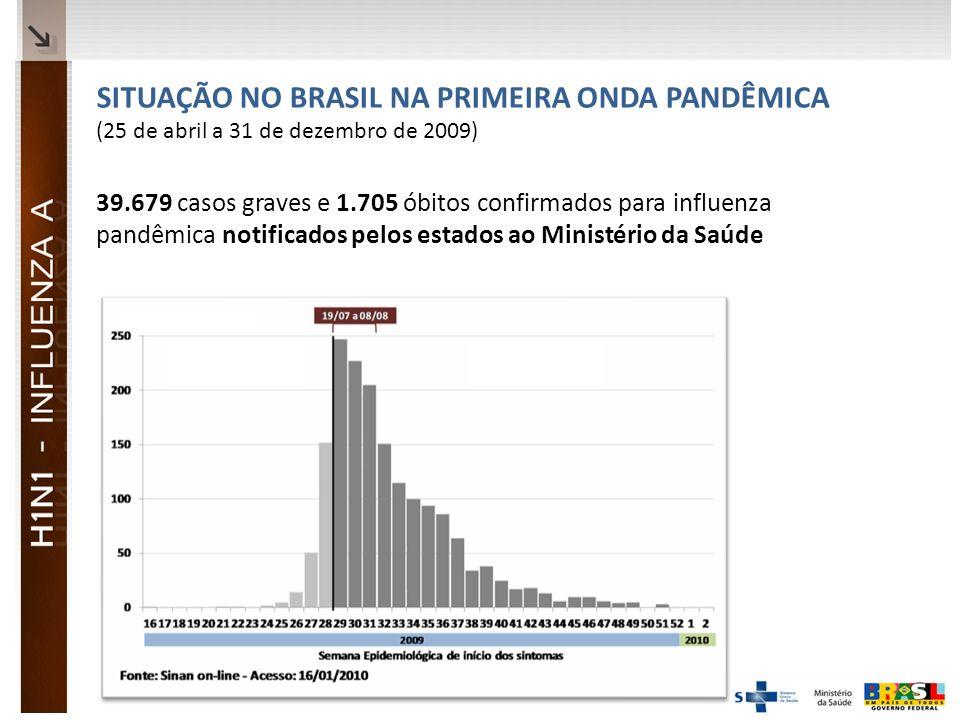 Ministério da Saúde SITUAÇÃO NO BRASIL NA PRIMEIRA ONDA PANDÊMICA (25 de abril a 31 de dezembro de 2009) 39.679 casos graves e 1.705 óbitos confirmados para influenza pandêmica notificados pelos estados ao Ministério da Saúde