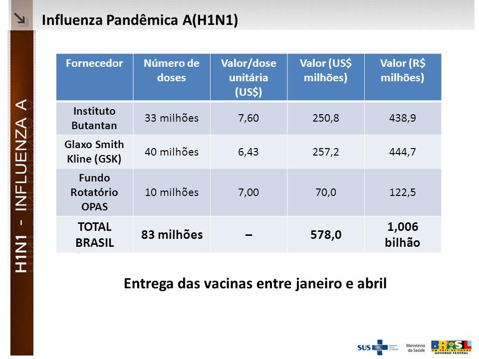 Ministério da Saúde Cotação US$ 1 = R$ 1,742 Entrega das vacinas entre janeiro e abril FornecedorNúmero de doses Valor/dose unitária (US$) Valor (US$ milhões) Valor (R$ milhões) Instituto Butantan 33 milhões7,60250,8438,9 Glaxo Smith Kline (GSK) 40 milhões6,43257,2444,7 Fundo Rotatório OPAS 10 milhões7,0070,0122,5 TOTAL BRASIL 83 milhões–578,0 1,006 bilhão Influenza Pandêmica A(H1N1)