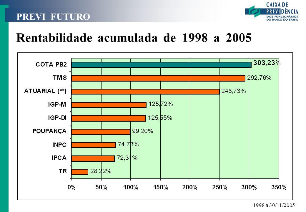 PREVI FUTURO Rentabilidade acumulada de 1998 a 2005 1998 a 30/11/2005