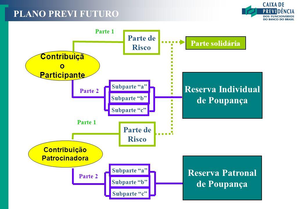 PREVI FUTURO Como obter um benefício ainda maior ? PLANO PREVI FUTURO Contribuiçã o Participante Contribuição Patrocinadora Parte de Risco Parte de Ri