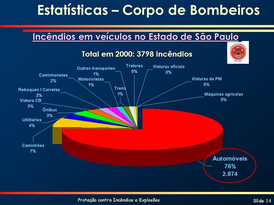 Proteção contra Incêndios e Explosões Slide 14 Estatísticas – Corpo de Bombeiros Total em 2000: 3798 incêndios Incêndios em veículos no Estado de São