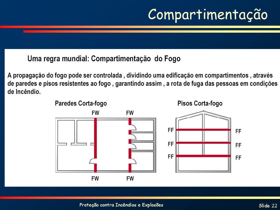Proteção contra Incêndios e Explosões Slide 22 Compartimentação