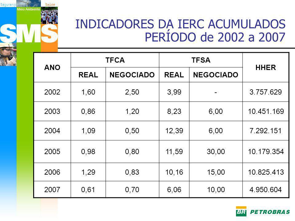 SegurançaSaúde Meio Ambiente INDICADORES DA IERC ACUMULADOS PERÍODO de 2002 a 2007 ANO TFCATFSA HHER REALNEGOCIADOREALNEGOCIADO 20021,602,503,99-3.757