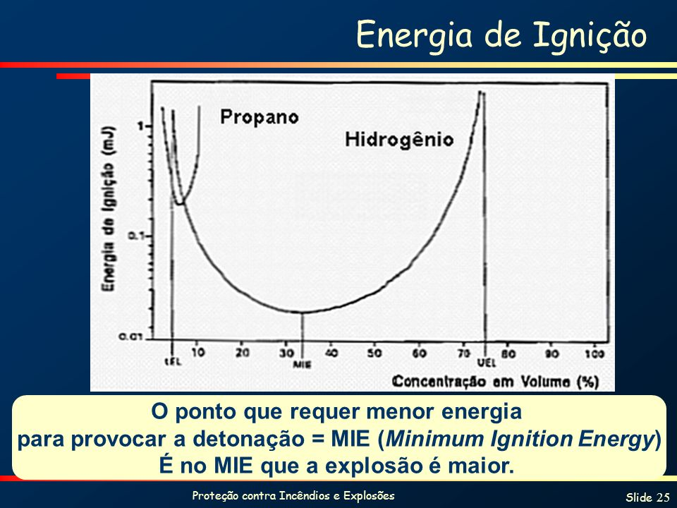 Proteção contra Incêndios e Explosões Slide 25 Energia de Ignição O ponto que requer menor energia para provocar a detonação = MIE (Minimum Ignition E
